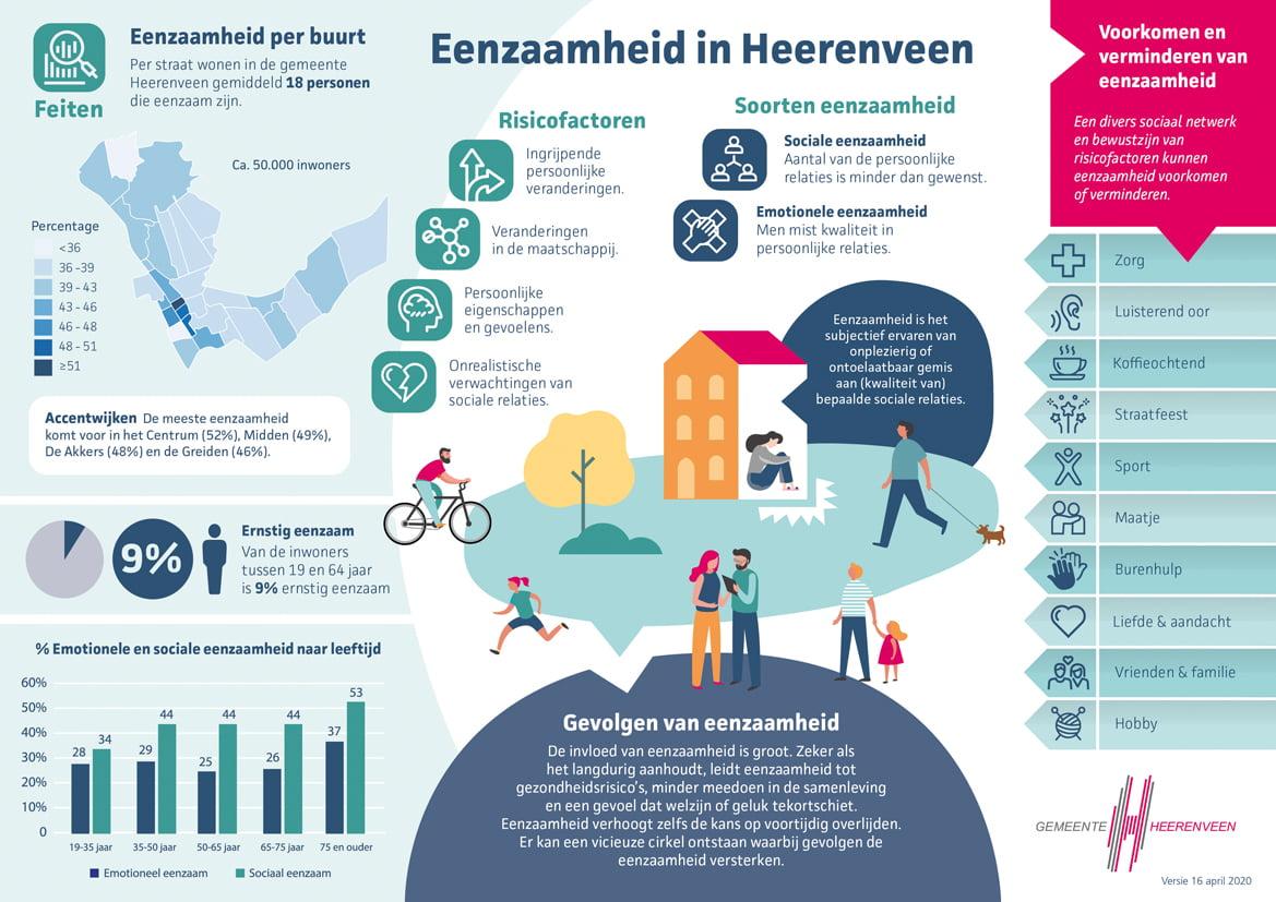 Infographic 'Eenzaamheid in Heerenveen
